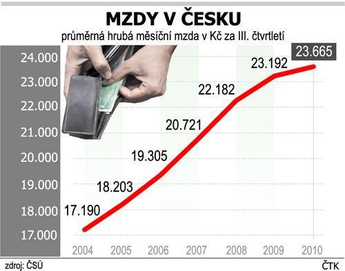 Vývoj mezd v Česku