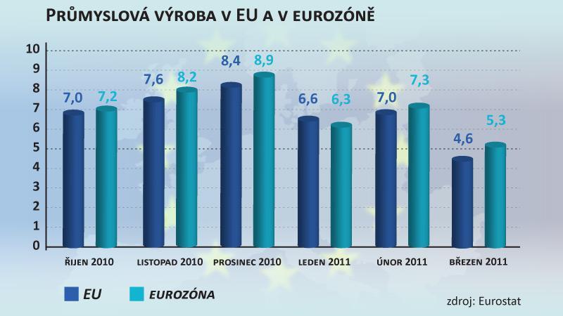 Průmyslová výroba v EU a v eurozóně