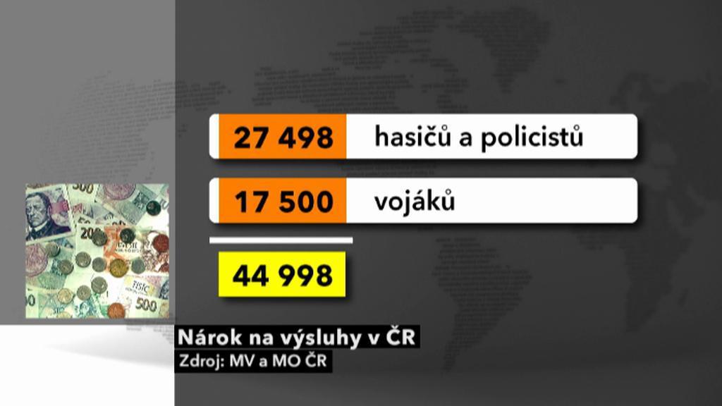 Výsluhy v ČR