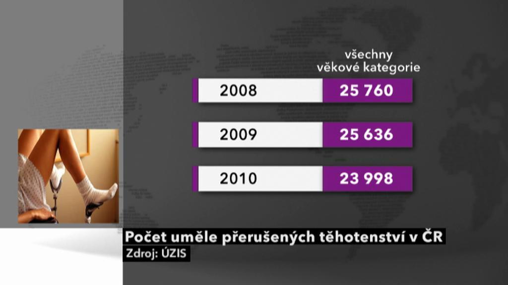 Počet uměle přerušených těhotenství v ČR