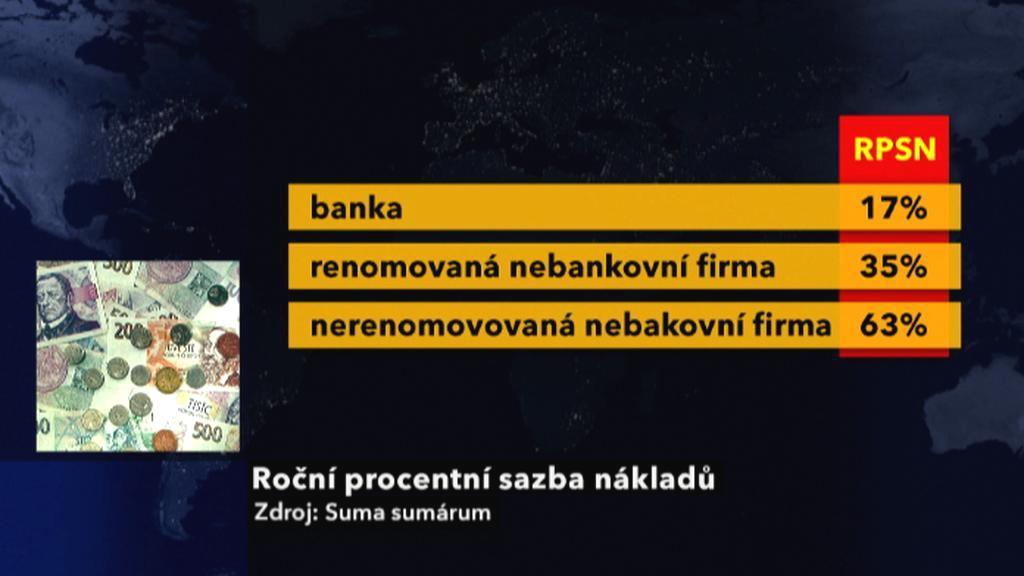 Bez registru rychlá půjčka ihned uk