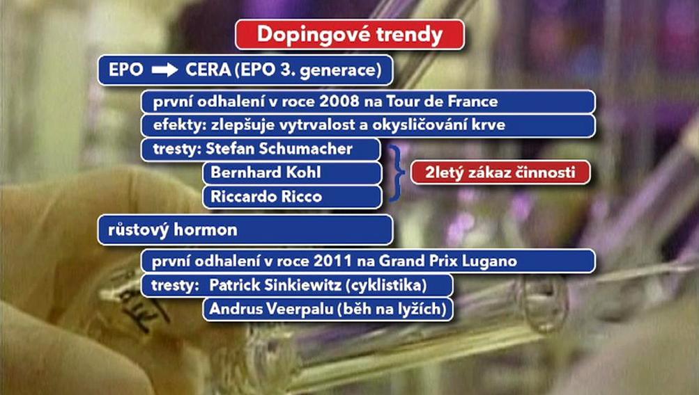 Dopingové trendy