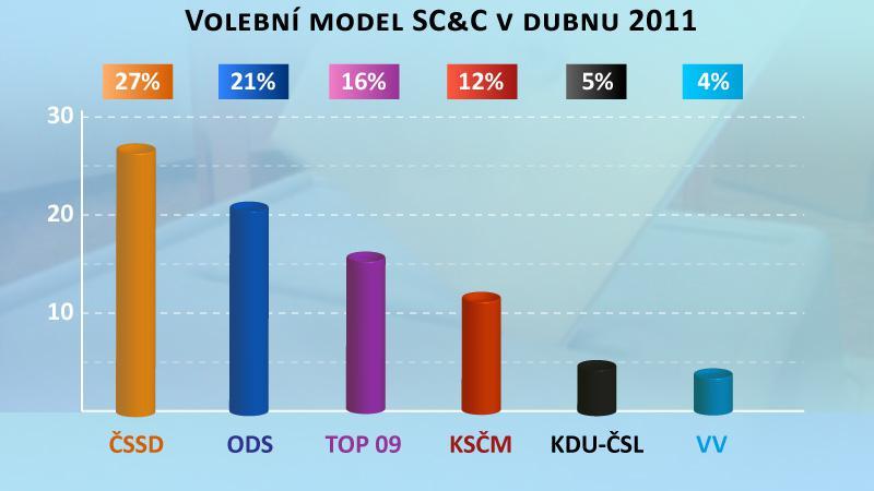 Volební model SC&C v dubnu 2011