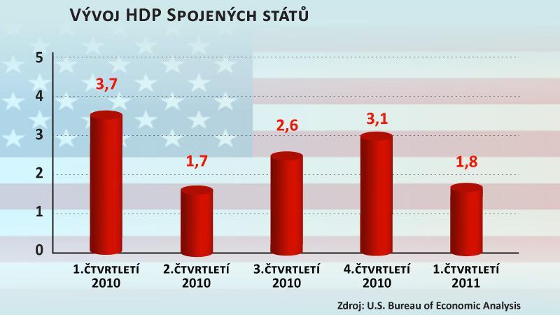 Vývoj HDP Spojených států