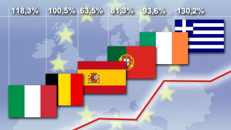 Evropské dluhové domino (dluhy v poměru k HDP)