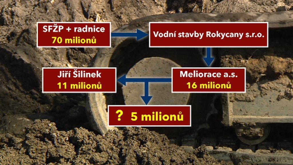 Financování rožmitálské kanalizace