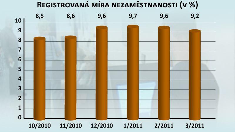 Registrovaná míra nezaměstnanosti