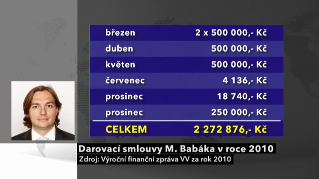 Darovací smlouvy Michala Babáka