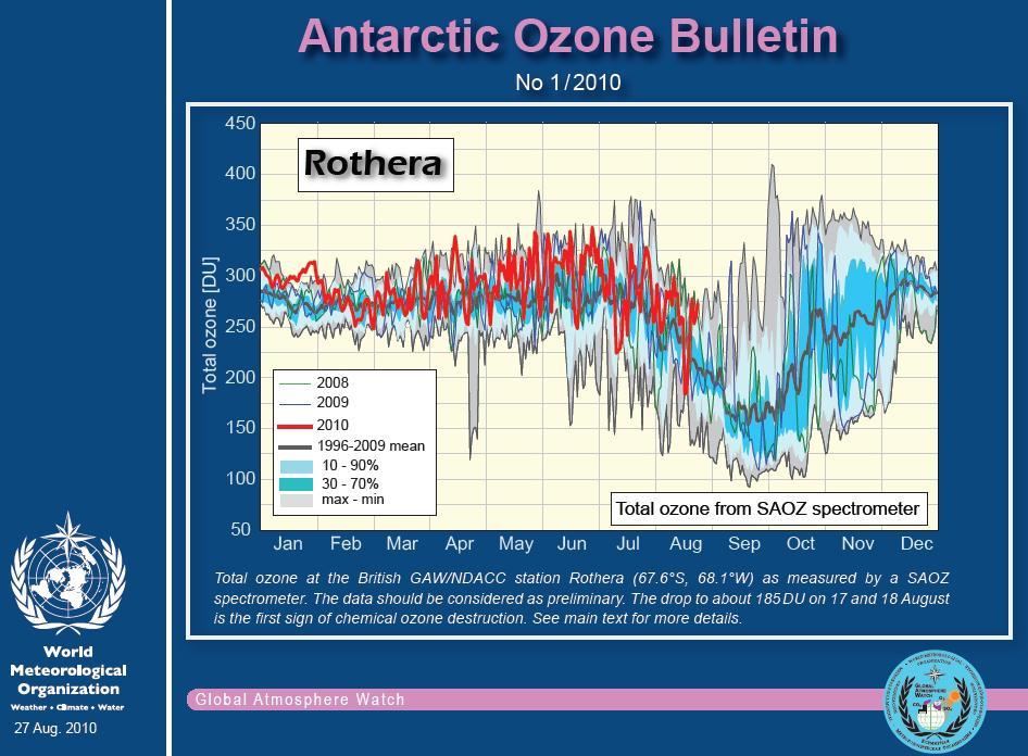 Stav ozonu v Antarktidě