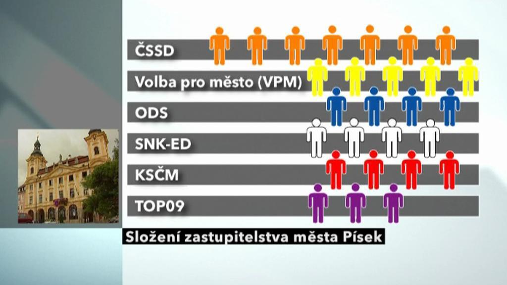 Složení zastupitelstva města Písek