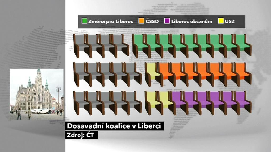 Rozložení sil v liberecké koalici