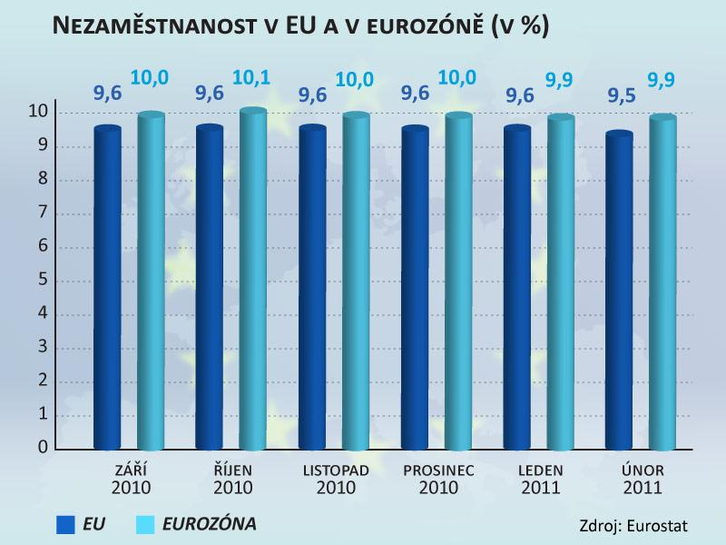 Nezaměstnanost v EU a v eurozóně