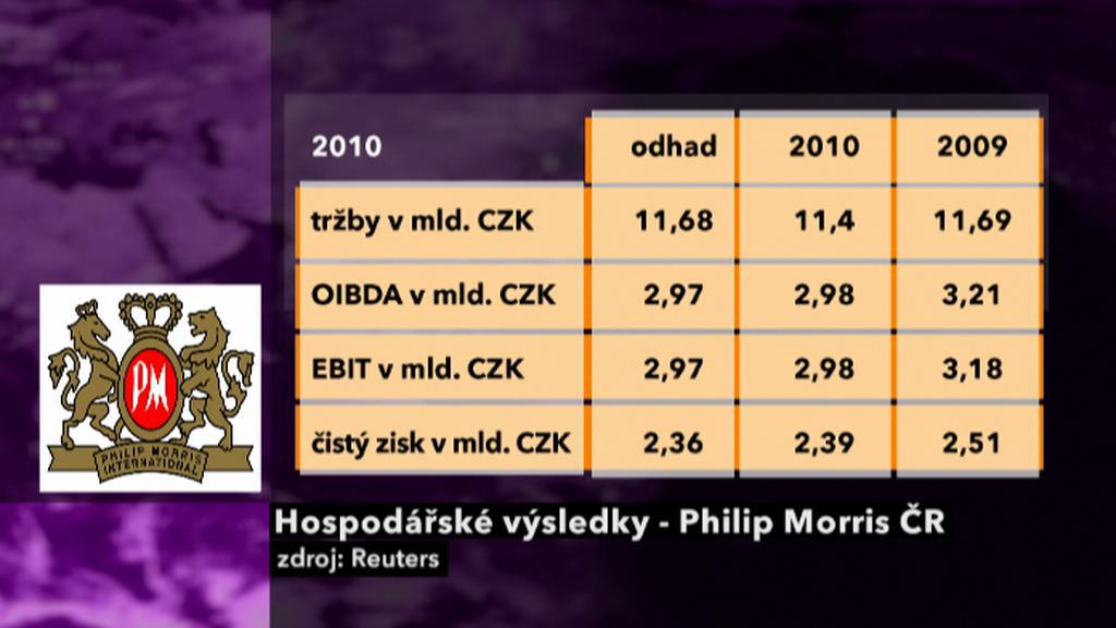 Výsledky Philip Morris ČR