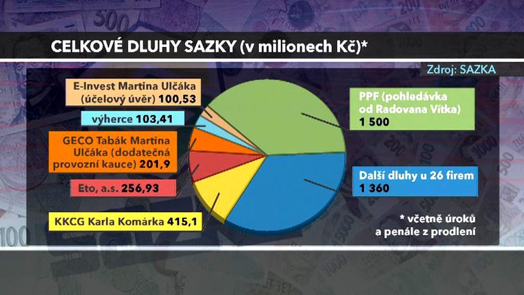 Dluhy Sazky