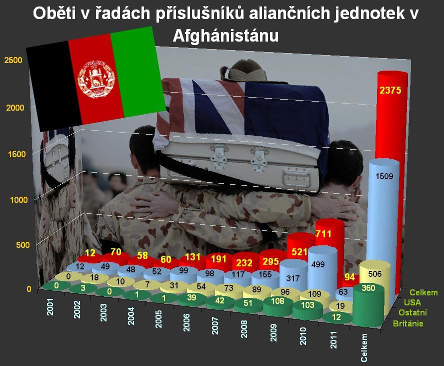 Oběti NATO v Afghánistánu k 22. březnu 2011