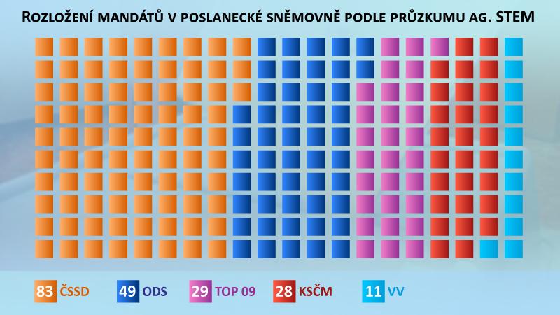 Rozložení mandátů v poslanecké sněmovně