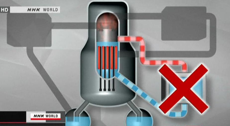 Do reaktoru přestala proudit voda zajišťující chlazení