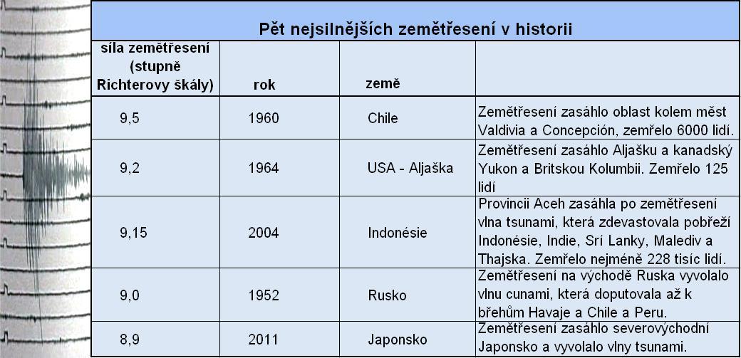 Nejsilnější zemětřesení v historii