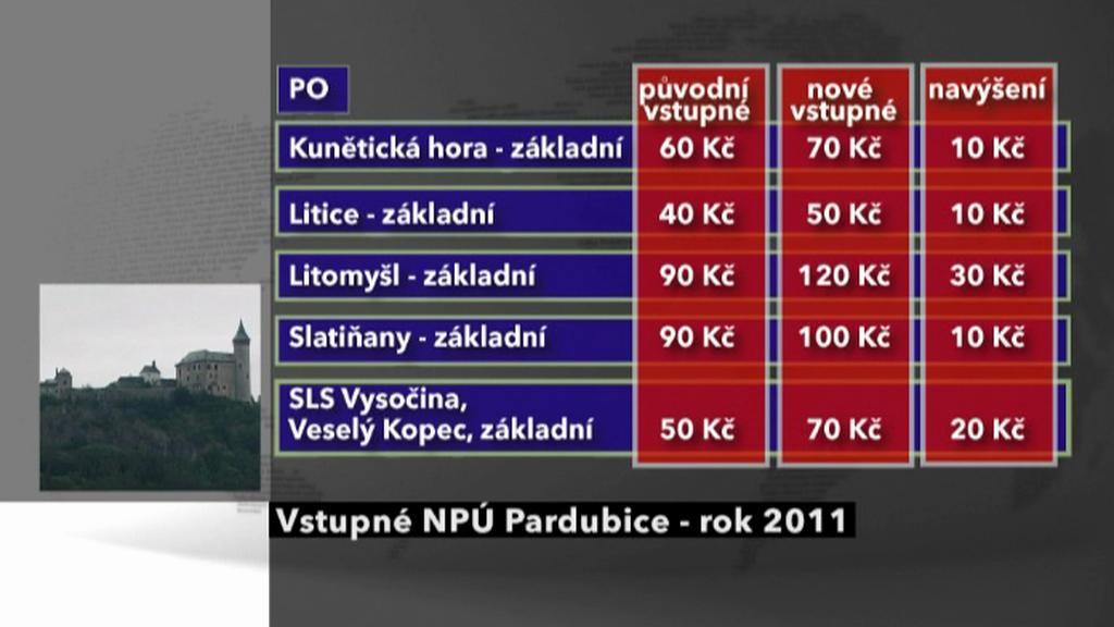 Vstupné NPÚ Pardubice