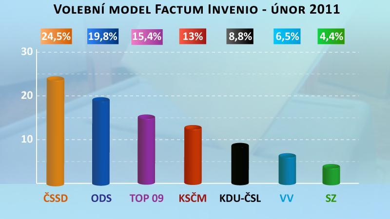 Volební model Factum Invenio