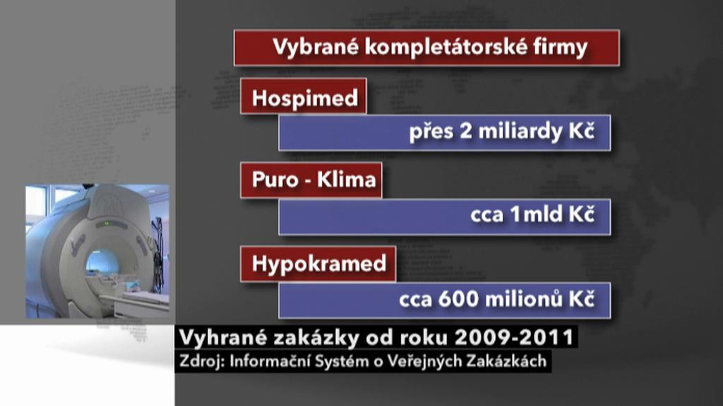 Vyhrané zakázky v letech 2009-2001