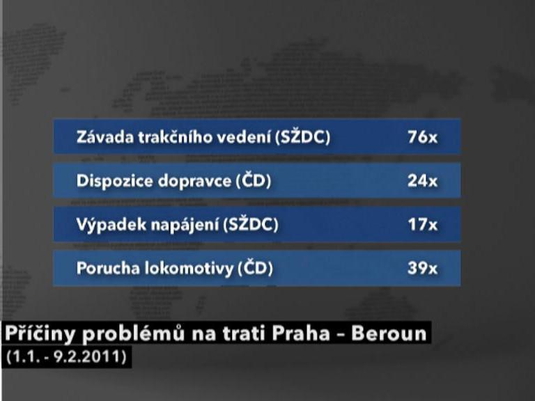 Příčiny problémů na trati Praha–Beroun