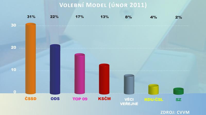 Volební model (únor 2011)