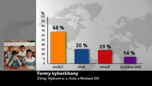 Formy kyberšikany