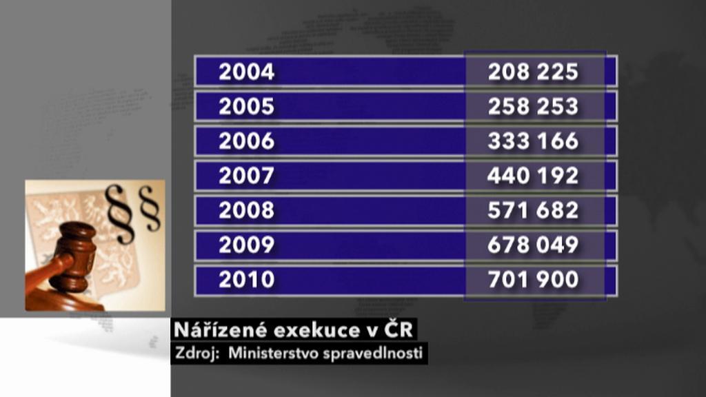 Nařízené exekuce v ČR