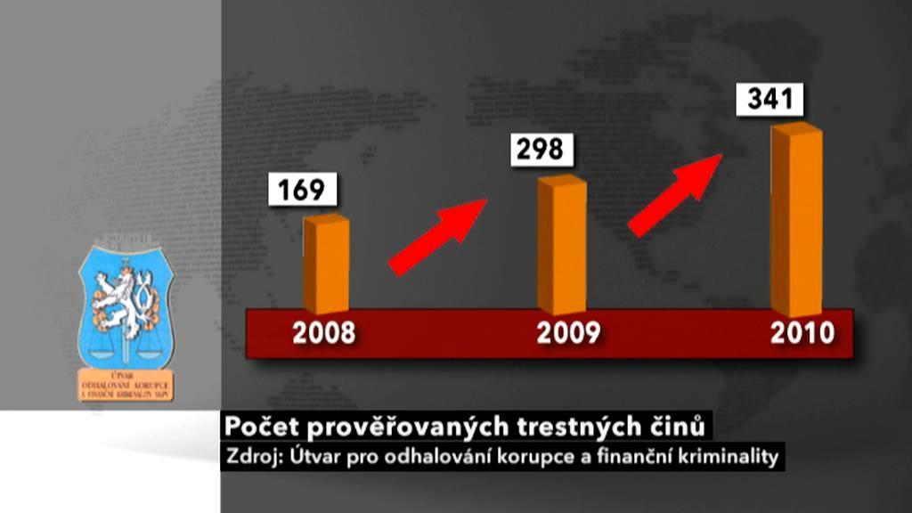 Počet prověřovaných trestných činů