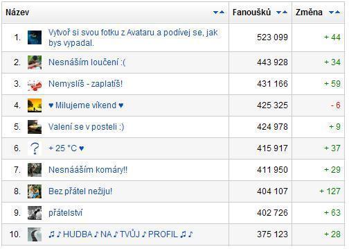 TOP 10 stránek na českém Facebooku