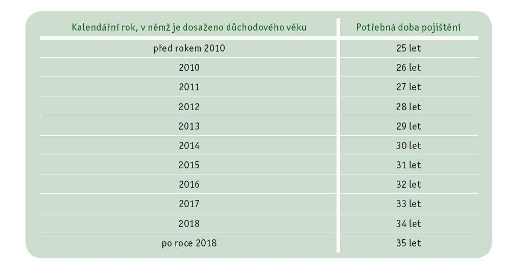 Důchody v roce 2010