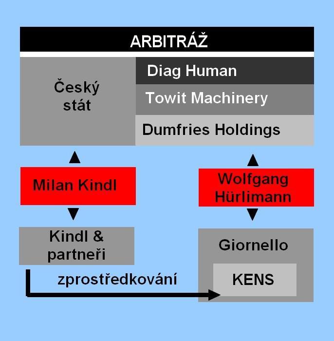 Arbitráž Diag Human