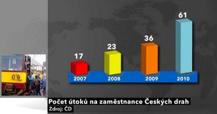 Počet útoků na zaměstnance ČD