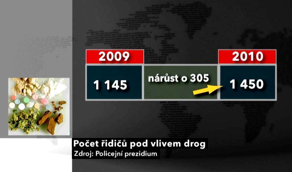 Počet řidičů pod vlivem drog