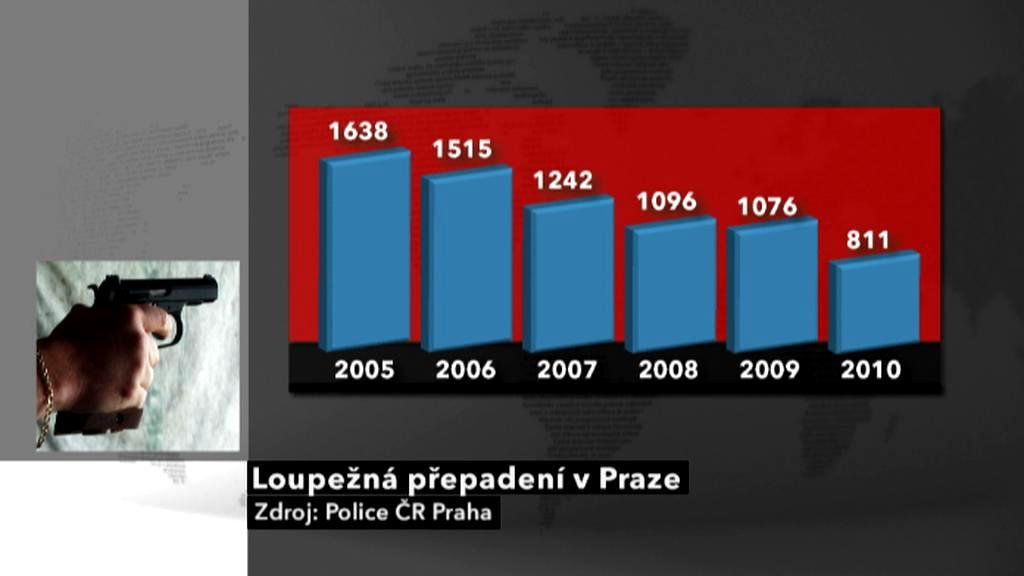 Počet loupežných přepadení v Praze