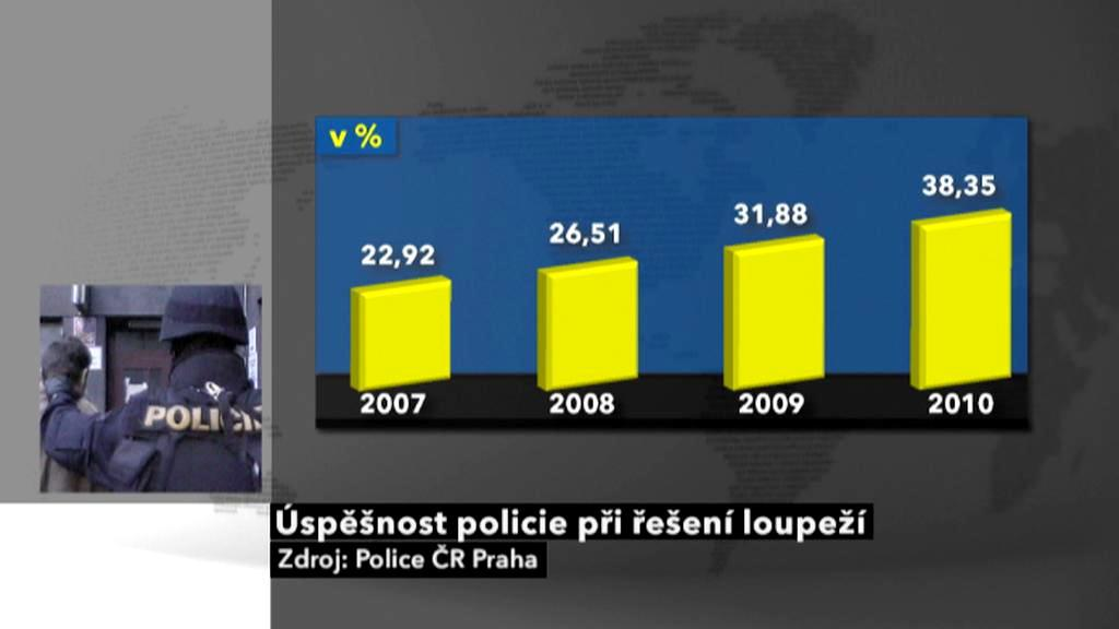 Objasněnost loupežných přepadení v Praze