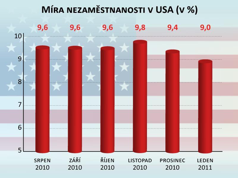 Míra nezaměstnanosti v USA
