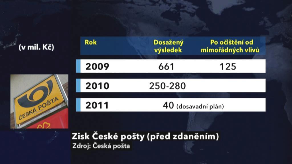 Zisk České pošty