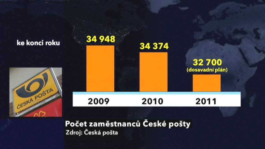 Počet zaměstnanců České pošty