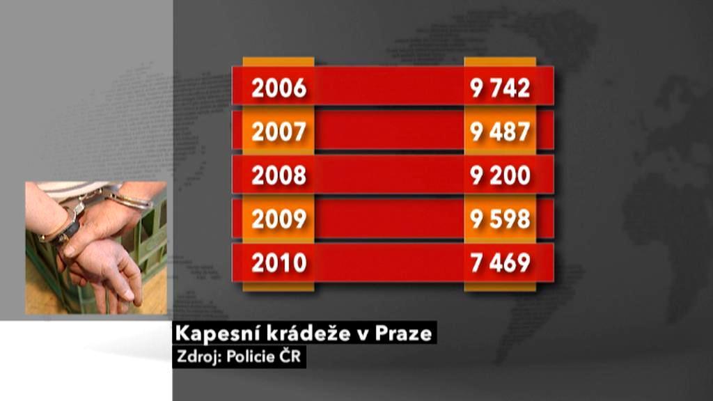 Počty kapesních krádeží v Praze