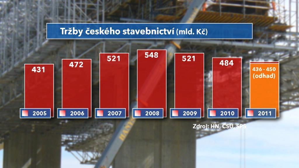 České stavebnictví