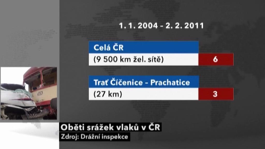 Oběti vlakových srážek v ČR