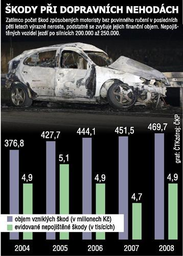 Škody při nehodách nepojištěných vozidel