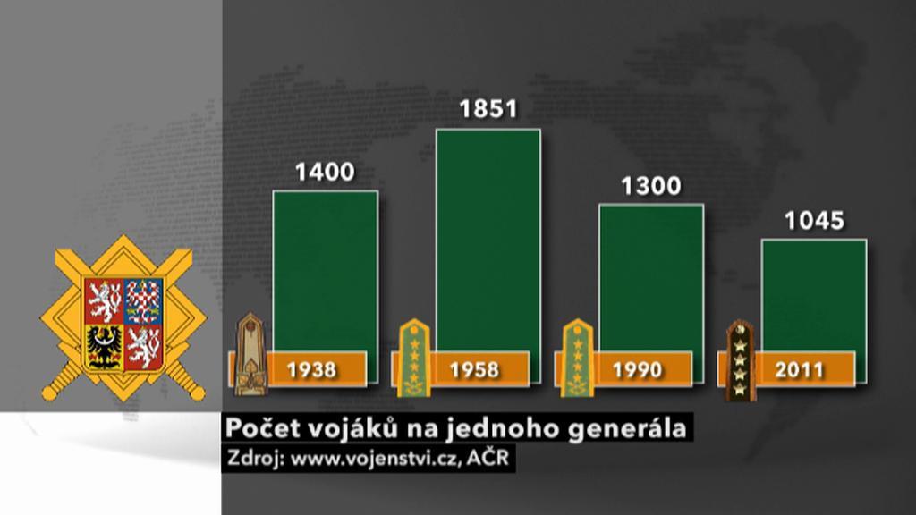 Počet vojáků na jednoho generála