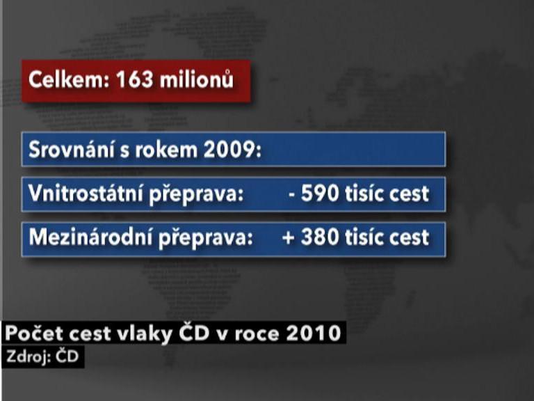 Počet cest vlaky ČD v roce 2010