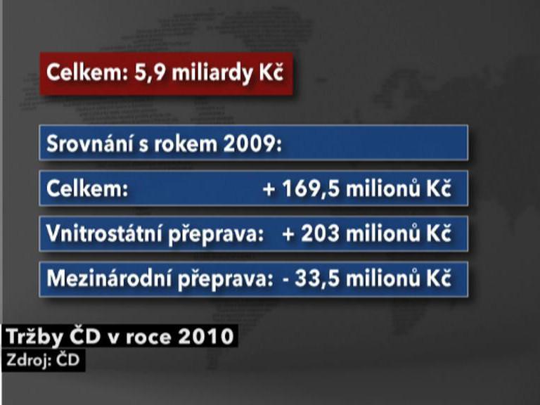 Tržby ČD v roce 2010