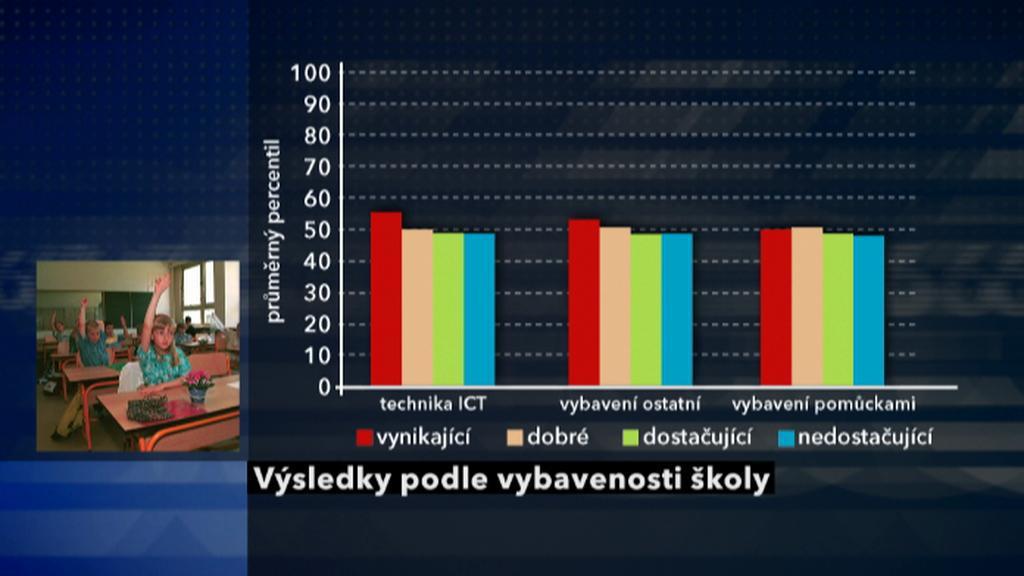 Výsledky podle vybavenosti školy