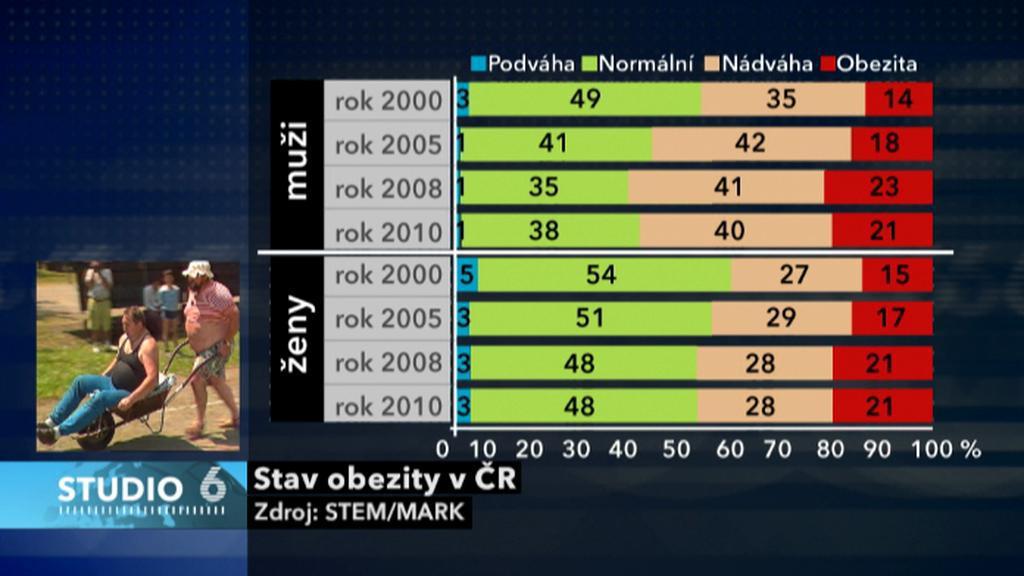 Obezita v ČR
