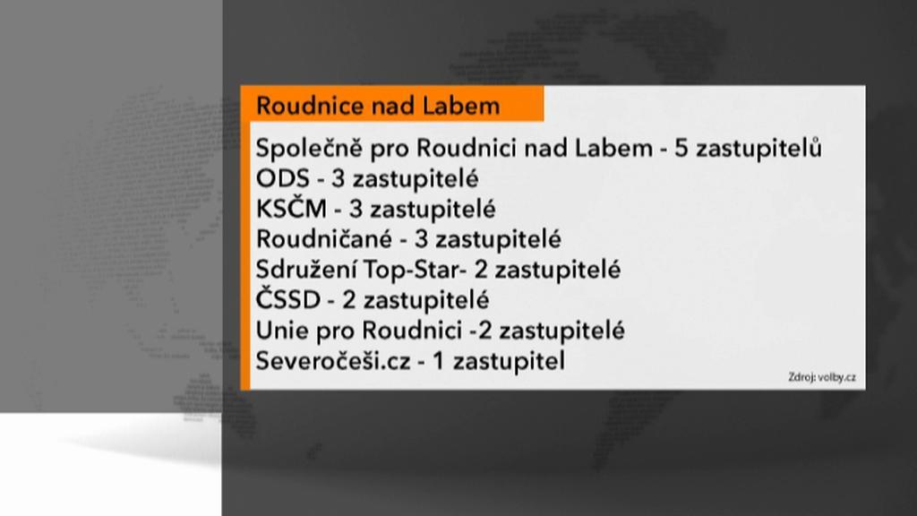 Výsledky opakovaných voleb v Roudnici nad Labem